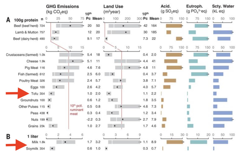 Grafiek uit de grootste studie ooit naar de milieu-impact van voedsel.