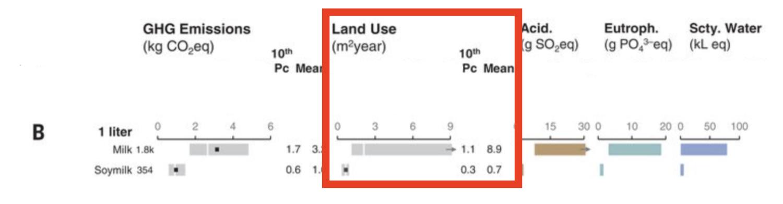 Grafiek over koemelk versus sojamelk.